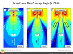 Main Power Alley Coverage Angle @ 100 Hz