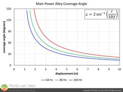 Main Power Alley Coverage Angle