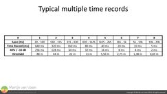 Typical multiple time records