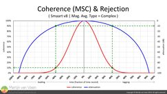 Coherence (MSC) & Rejection