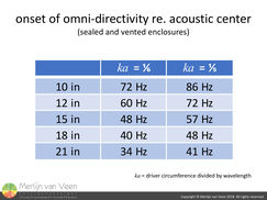 onset of omni-directivity