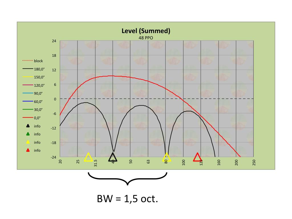 Merlijn Van Veen Danley Sound Labs Case Study Figure 7 Schematic Diagram For A 3way Speaker System 8 9 3 Element End Fire Transfer Functions