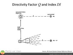 Directivity Factor and Index