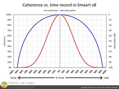 Coherence vs. time record in Smaart v8