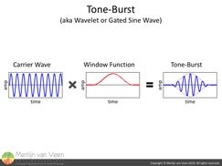 Tone-Burst, Wavelet or Gated Sine Wave
