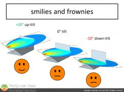 smilies and frownies (orthogonal)
