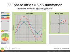 55° phase offset = 5 dB summation