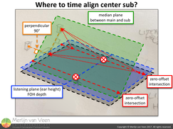 Where to time align center sub?